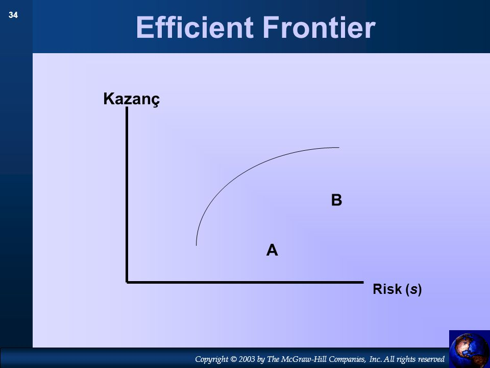 Efficient Frontier Kazanç B A Risk (s)