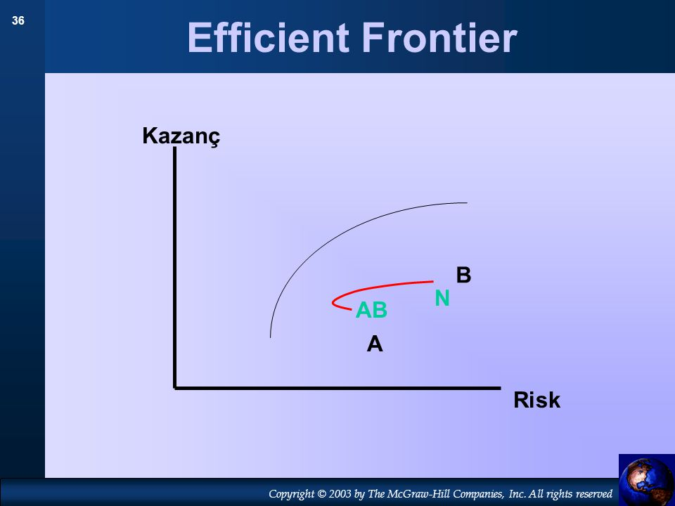 Efficient Frontier Kazanç B N AB A Risk