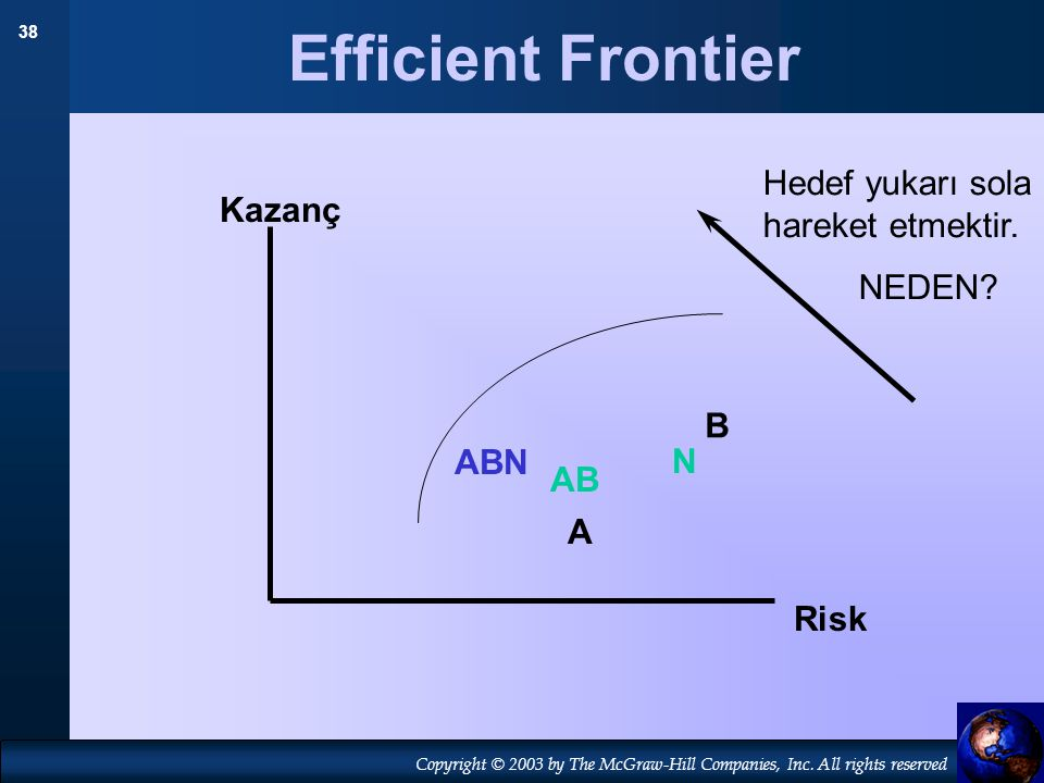 Efficient Frontier Hedef yukarı sola hareket etmektir. Kazanç NEDEN B