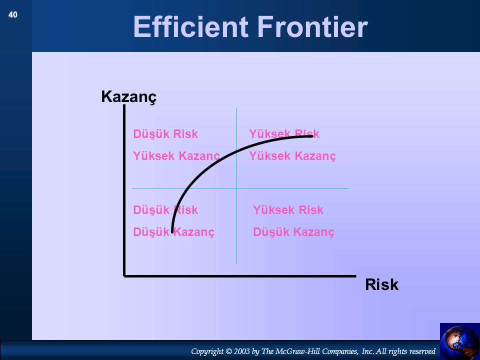 Efficient Frontier Kazanç Risk Düşük Risk Yüksek Kazanç Yüksek Risk