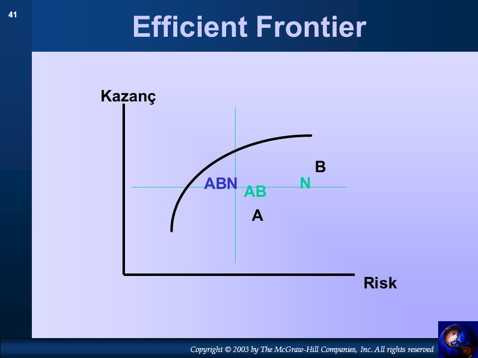 Efficient Frontier Kazanç B ABN N AB A Risk
