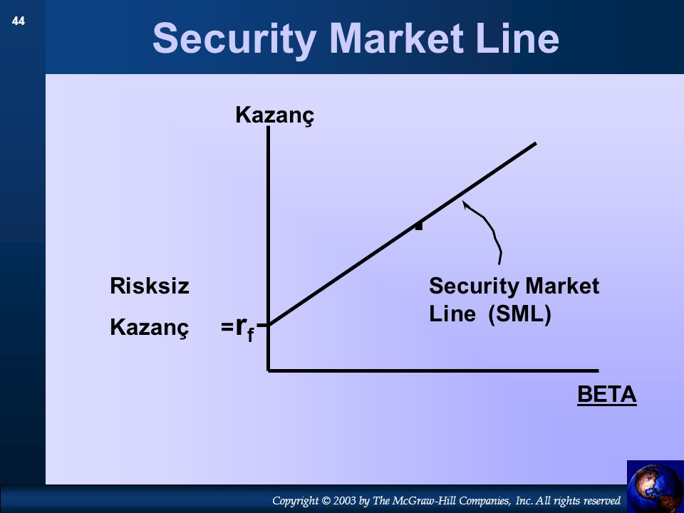 . Security Market Line rf Kazanç Risksiz Kazanç =