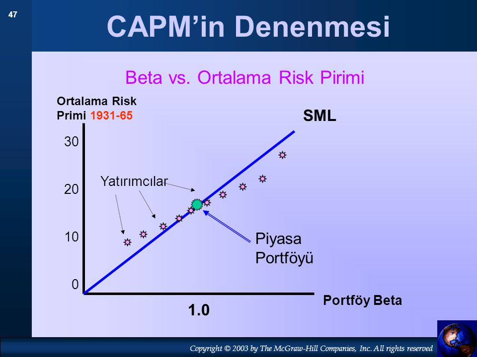 Beta vs. Ortalama Risk Pirimi