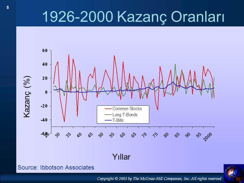 1926-2000 Kazanç Oranları Kazanç (%) Yıllar