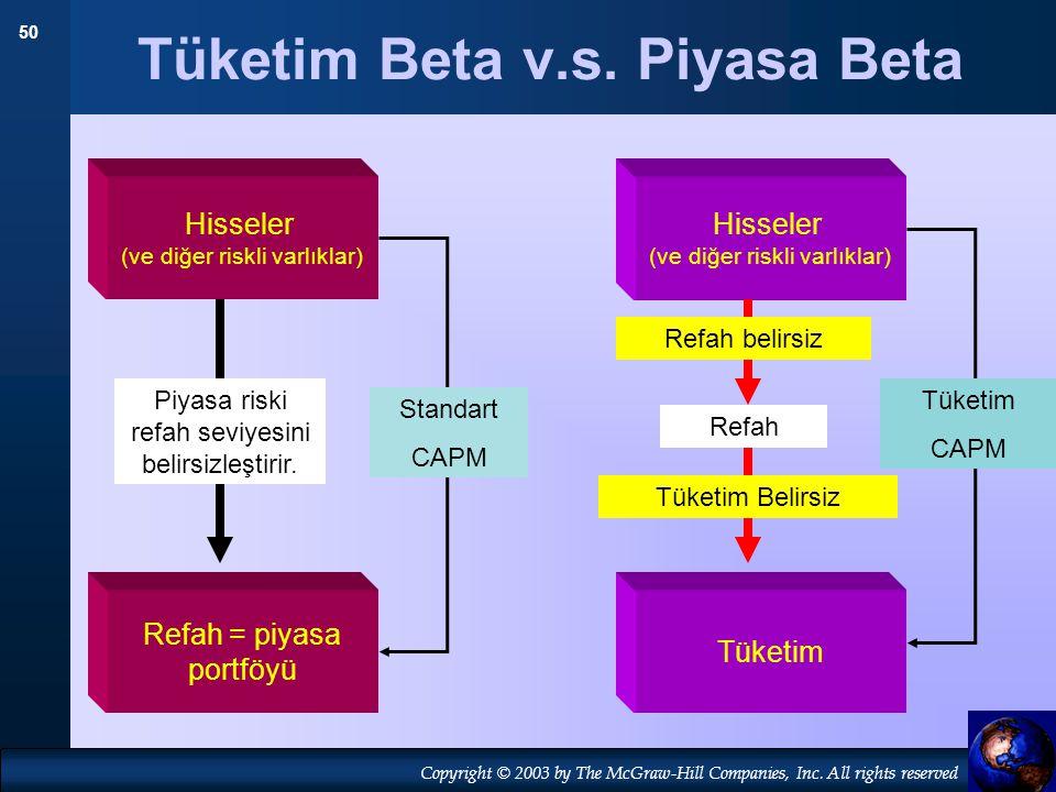Tüketim Beta v.s. Piyasa Beta
