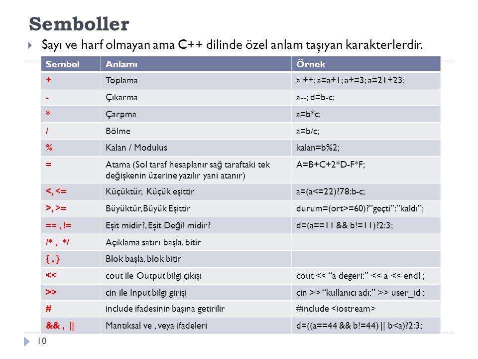 Semboller Sayı ve harf olmayan ama C++ dilinde özel anlam taşıyan karakterlerdir. Sembol. Anlamı.