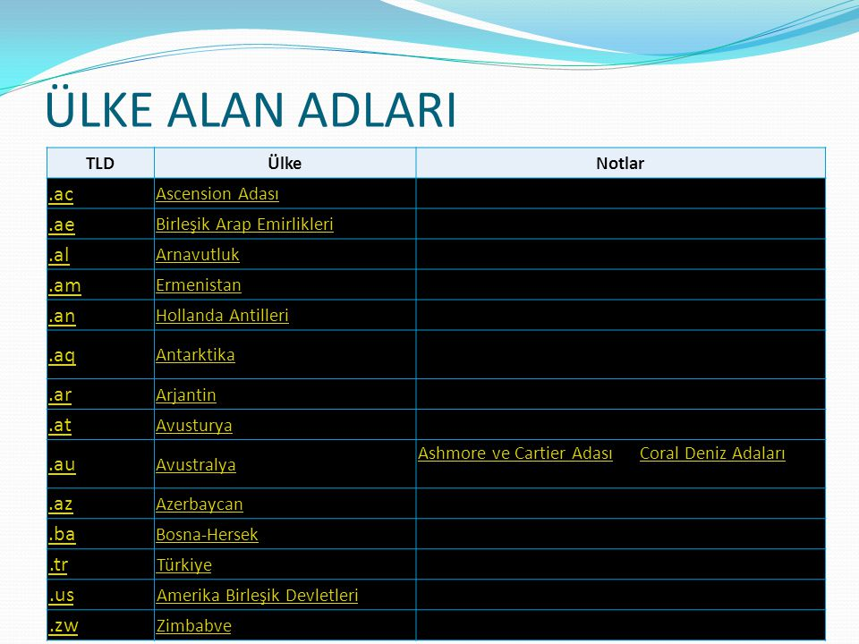 ÜLKE ALAN ADLARI .ac .ae .al .am .an .aq .ar .at .au .az .ba .tr .us