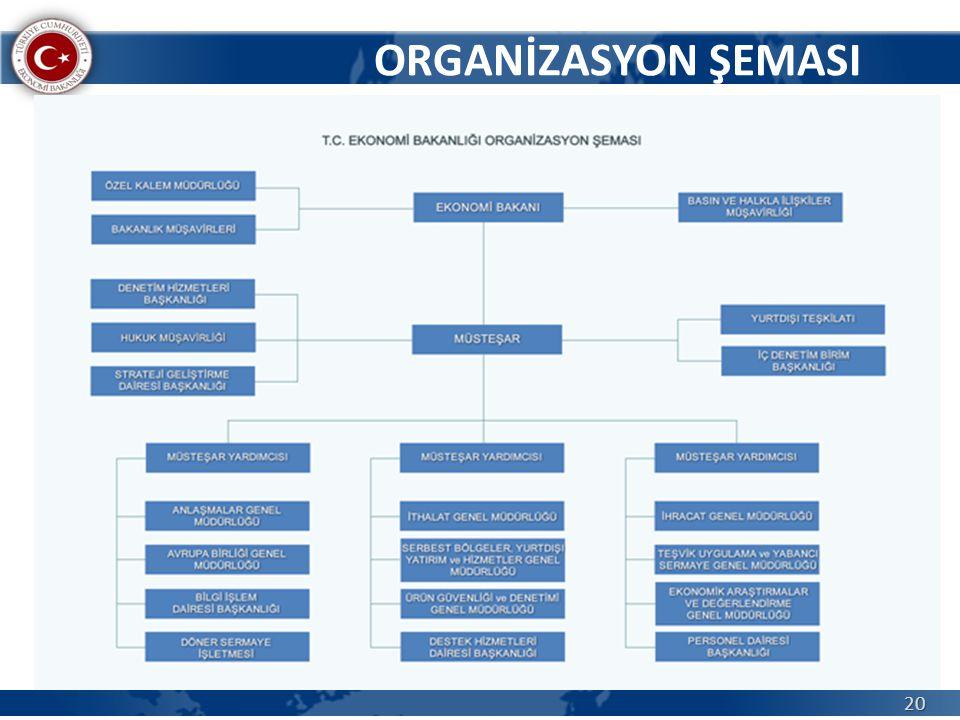 ORGANİZASYON ŞEMASI 20