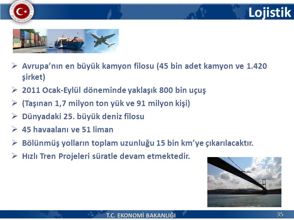 Lojistik Avrupa'nın en büyük kamyon filosu (45 bin adet kamyon ve 1.420 şirket) 2011 Ocak-Eylül döneminde yaklaşık 800 bin uçuş.