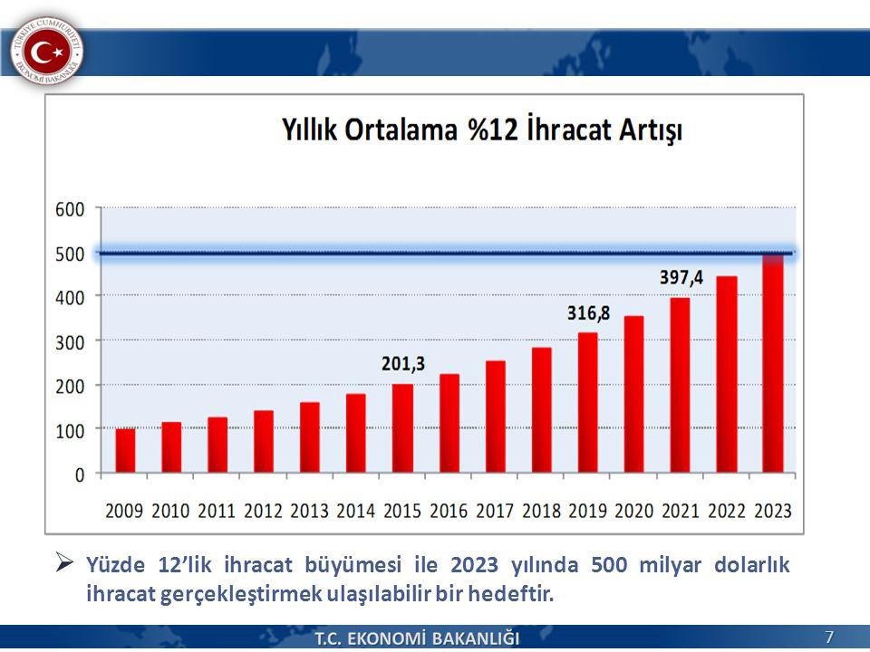 Yüzde 12'lik ihracat büyümesi ile 2023 yılında 500 milyar dolarlık ihracat gerçekleştirmek ulaşılabilir bir hedeftir.