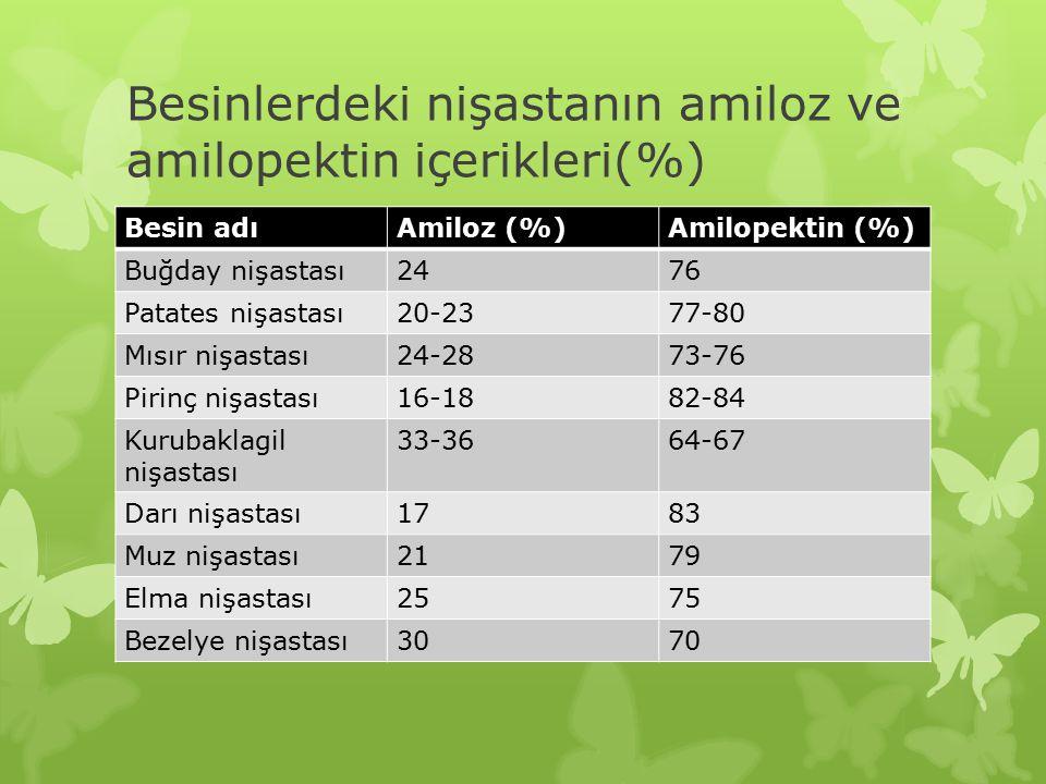 Besinlerdeki nişastanın amiloz ve amilopektin içerikleri(%)