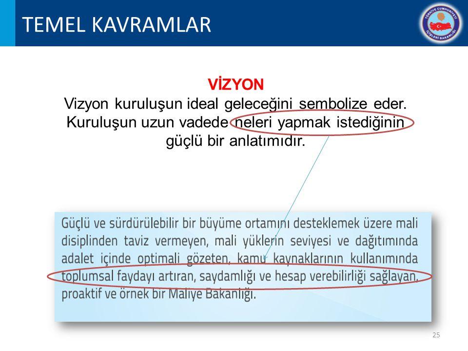 TEMEL KAVRAMLAR VİZYON