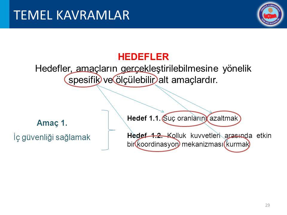 TEMEL KAVRAMLAR HEDEFLER