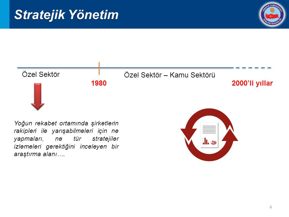 Stratejik Yönetim Özel Sektör Özel Sektör – Kamu Sektörü 1980