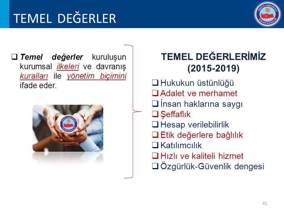 TEMEL DEĞERLER TEMEL DEĞERLERİMİZ (2015-2019) Hukukun üstünlüğü