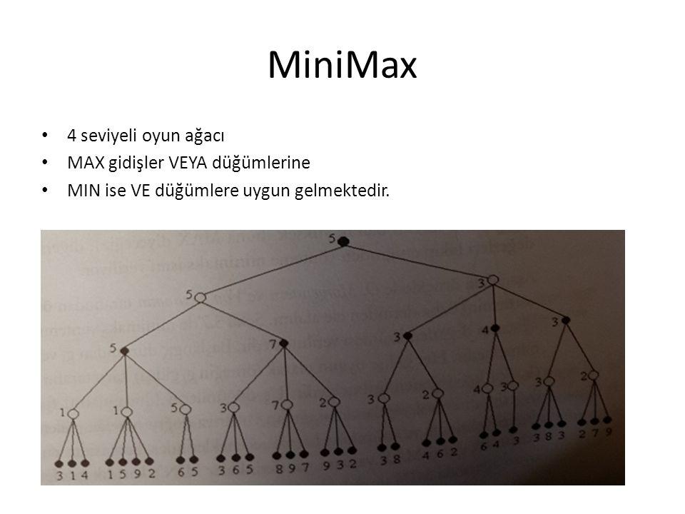 MiniMax 4 seviyeli oyun ağacı MAX gidişler VEYA düğümlerine