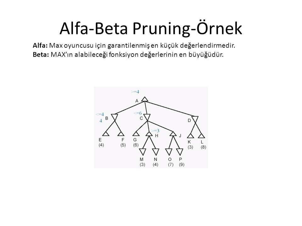 Alfa-Beta Pruning-Örnek