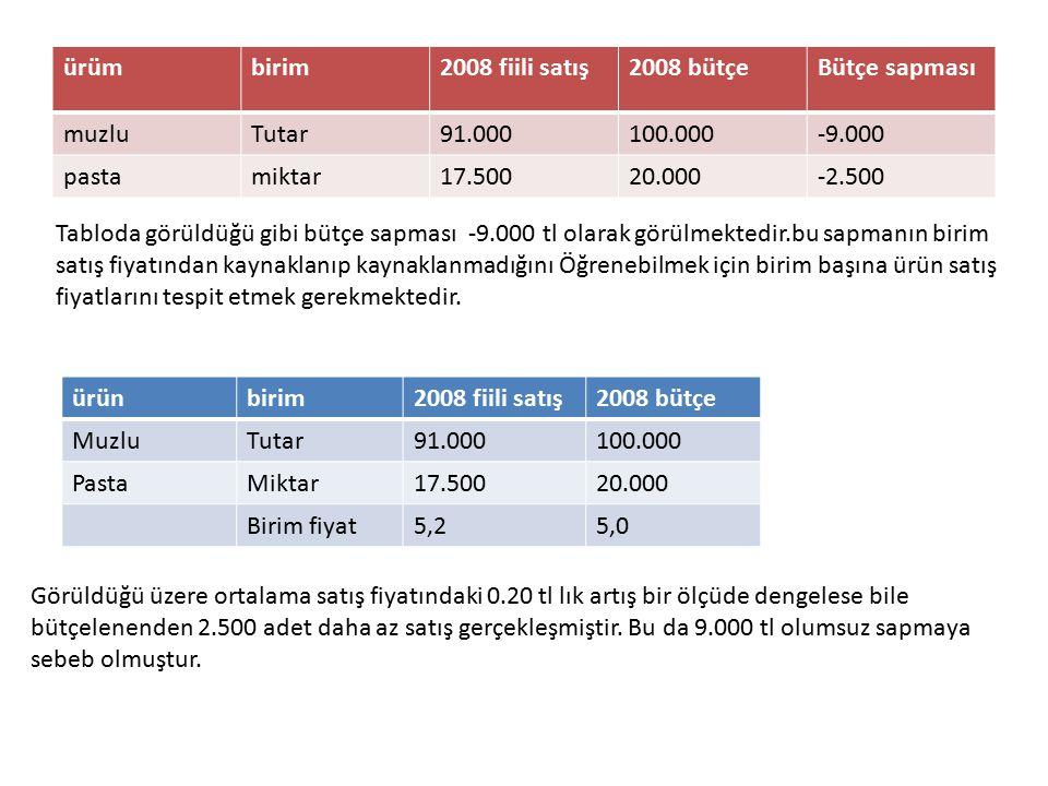 ürüm birim. 2008 fiili satış. 2008 bütçe. Bütçe sapması. muzlu. Tutar. 91.000. 100.000. -9.000.