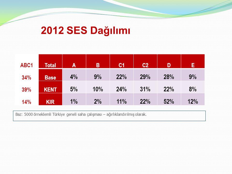 2012 SES Dağılımı 4% 9% 22% 29% 28% 5% 10% 24% 31% 8% 1% 2% 11% 52%