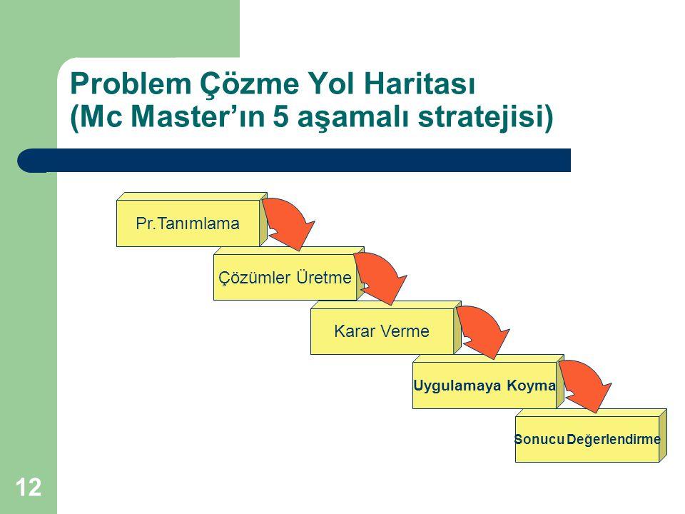 Problem Çözme Yol Haritası (Mc Master'ın 5 aşamalı stratejisi)