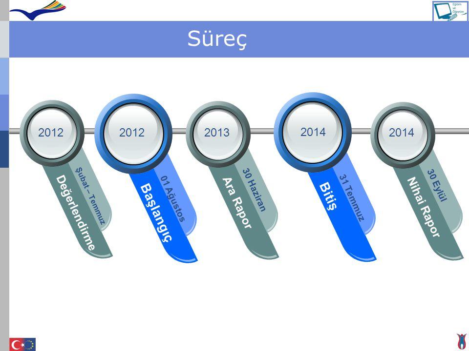 Süreç Bitiş Başlangıç Değerlendirme Ara Rapor Nihai Rapor 2012 2012