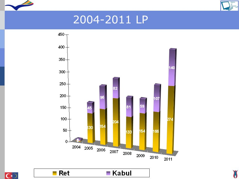 2004-2011 LP