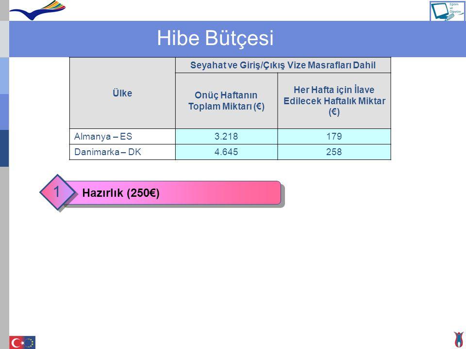 Hibe Bütçesi 1 Hazırlık (250€) Ülke
