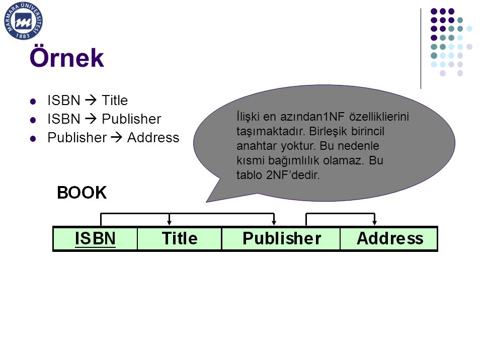 Örnek ISBN  Title ISBN  Publisher Publisher  Address