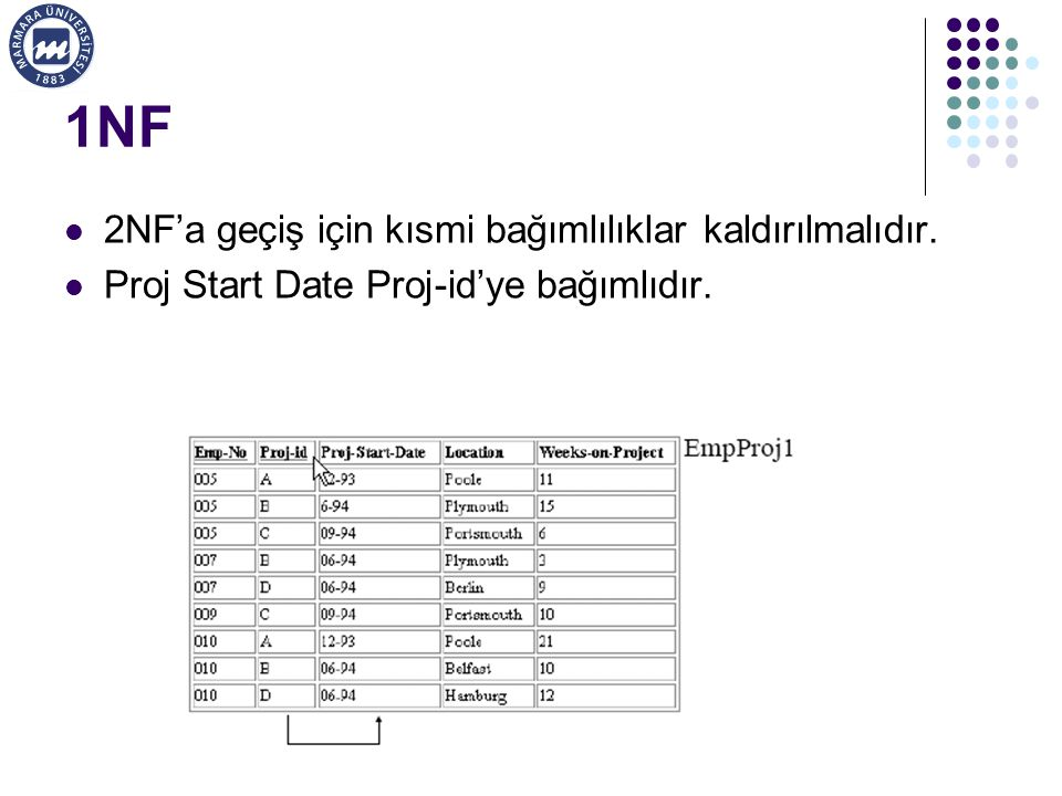 1NF 2NF'a geçiş için kısmi bağımlılıklar kaldırılmalıdır.