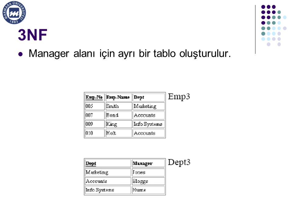 3NF Manager alanı için ayrı bir tablo oluşturulur.