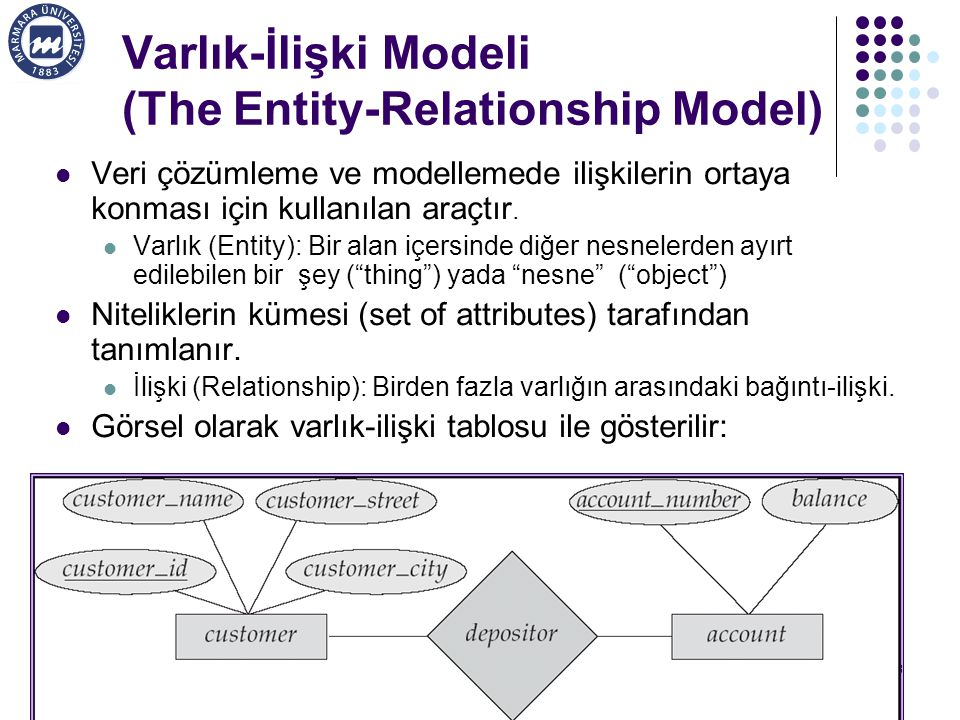 Varlık-İlişki Modeli (The Entity-Relationship Model)