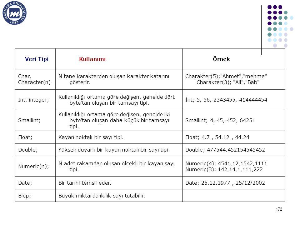 Veri Tipi Kullanımı. Örnek. Char, Character(n) N tane karakterden oluşan karakter katarını gösterir.