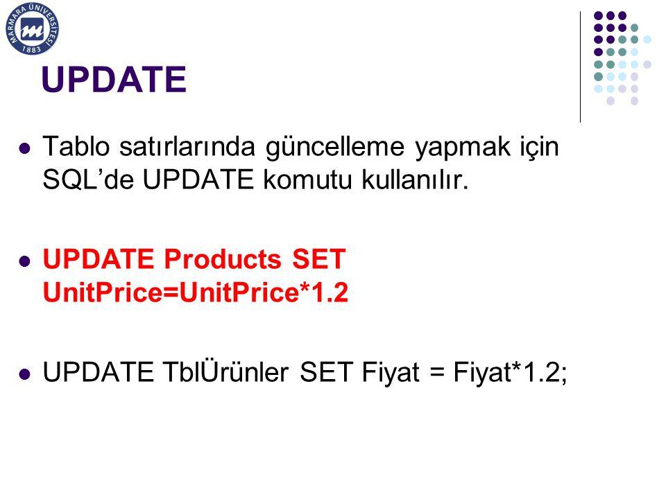 UPDATE Tablo satırlarında güncelleme yapmak için SQL'de UPDATE komutu kullanılır. UPDATE Products SET UnitPrice=UnitPrice*1.2.