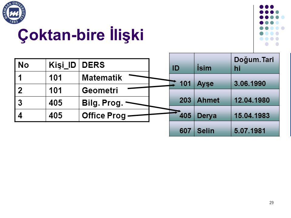 Çoktan-bire İlişki No Kişi_ID DERS 1 101 Matematik 2 Geometri 3 405