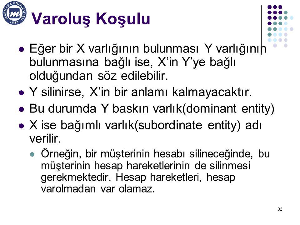 Varoluş Koşulu Eğer bir X varlığının bulunması Y varlığının bulunmasına bağlı ise, X'in Y'ye bağlı olduğundan söz edilebilir.