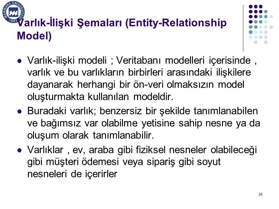 Varlık-İlişki Şemaları (Entity-Relationship Model)