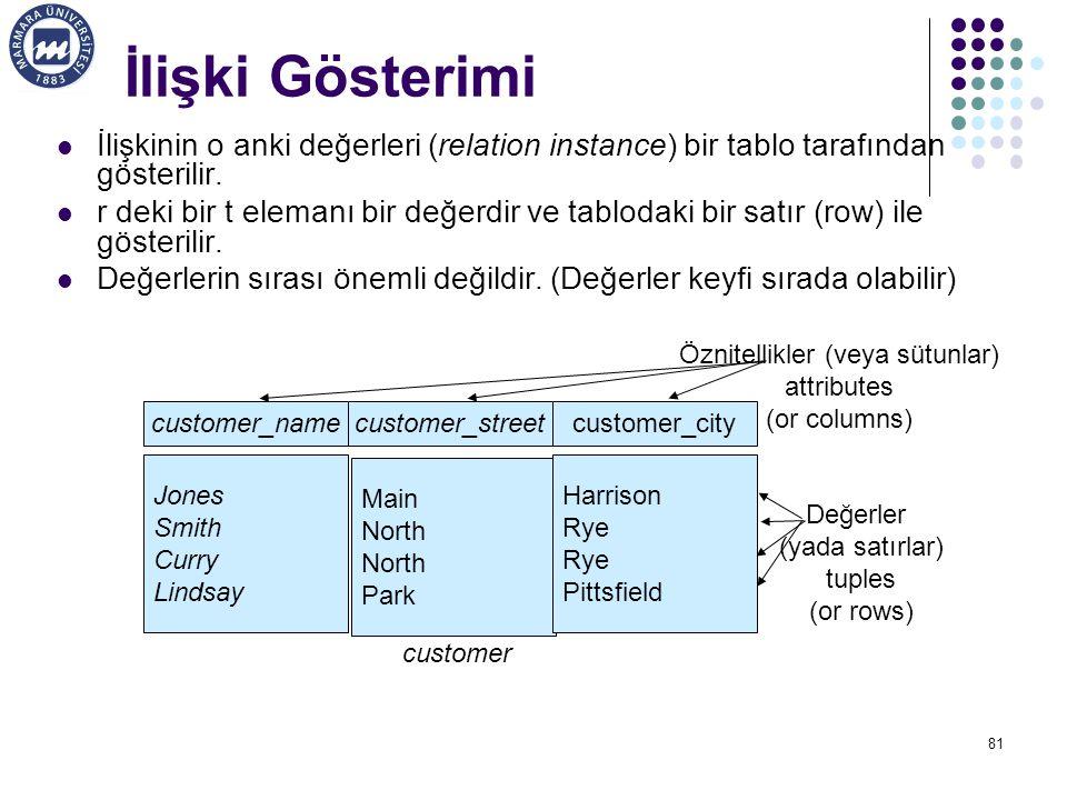 İlişki Gösterimi İlişkinin o anki değerleri (relation instance) bir tablo tarafından gösterilir.