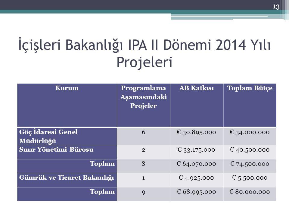 İçişleri Bakanlığı IPA II Dönemi 2014 Yılı Projeleri