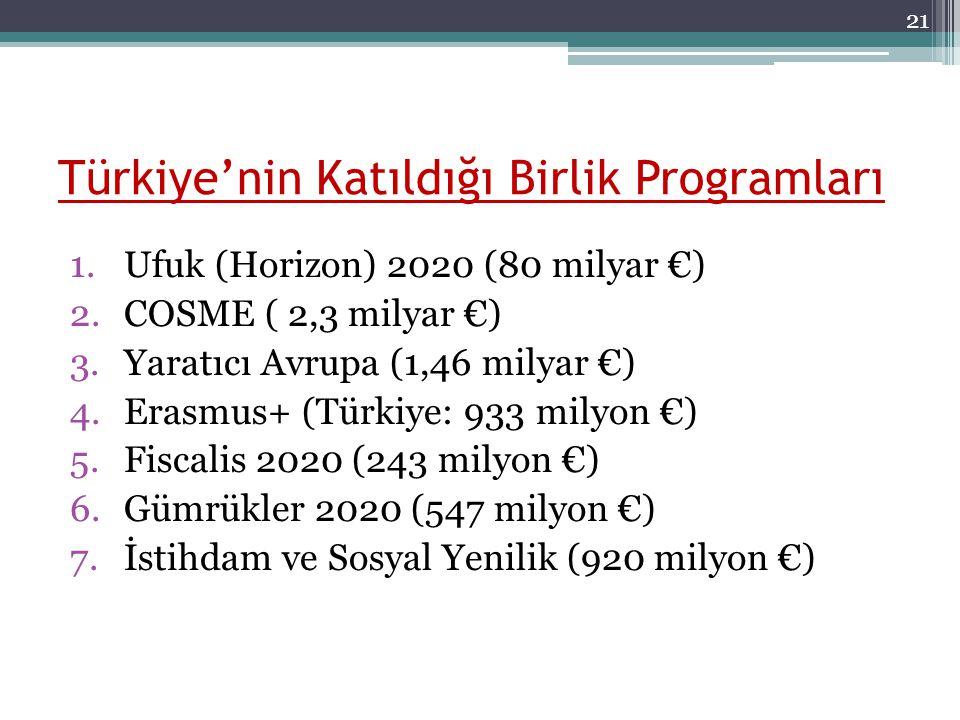 Türkiye'nin Katıldığı Birlik Programları