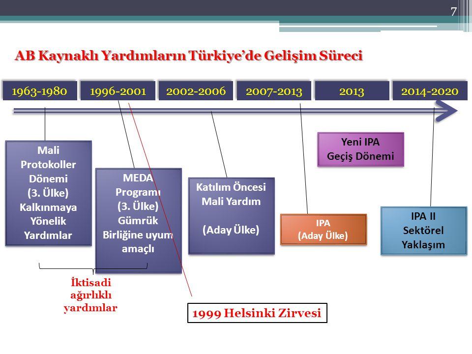 AB Kaynaklı Yardımların Türkiye'de Gelişim Süreci