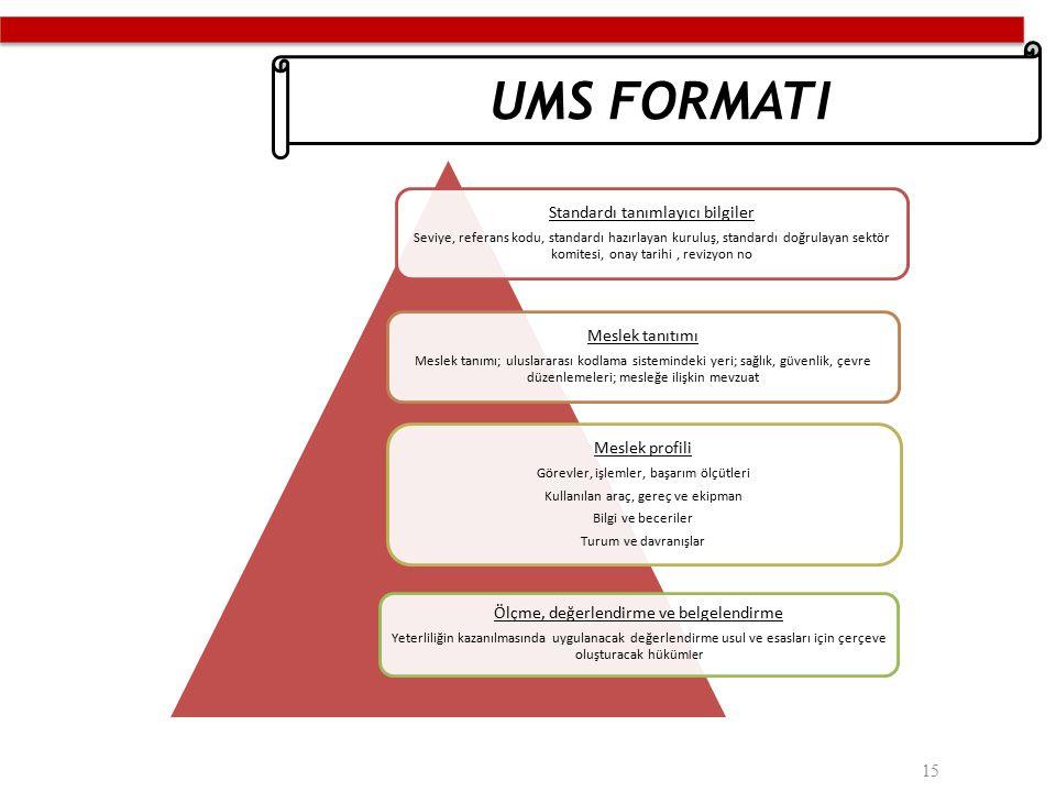 UMS FORMATI Ölçme, değerlendirme ve belgelendirme