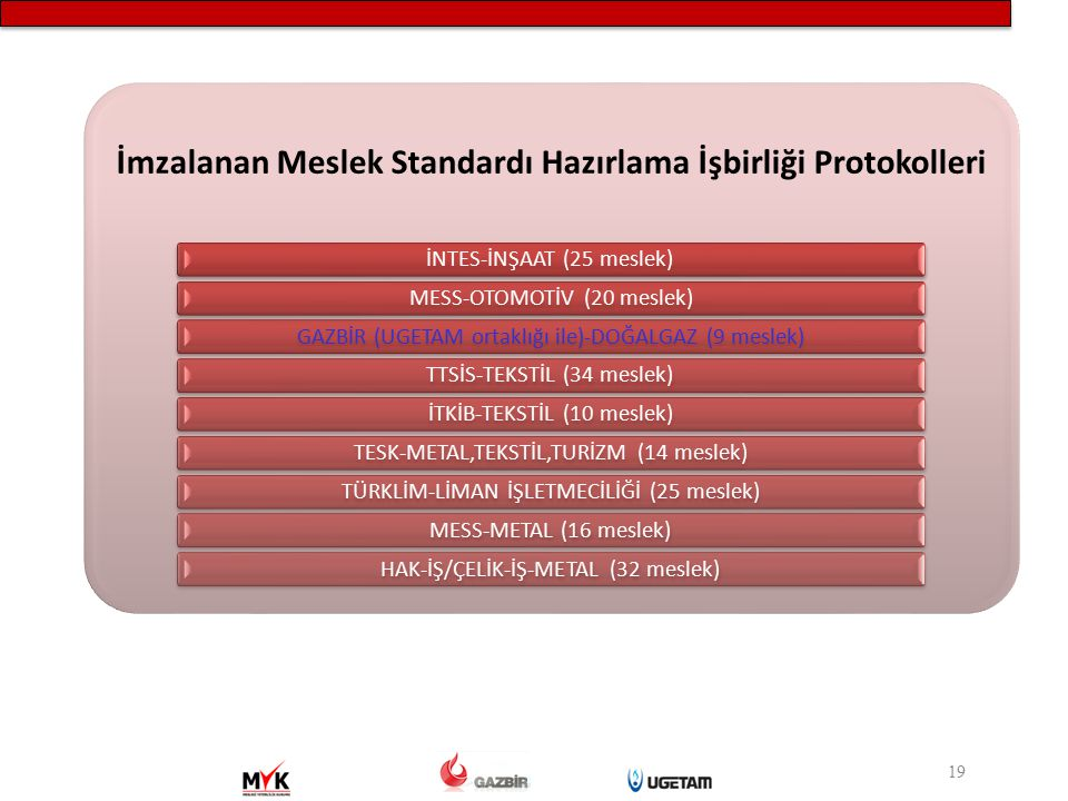 İmzalanan Meslek Standardı Hazırlama İşbirliği Protokolleri
