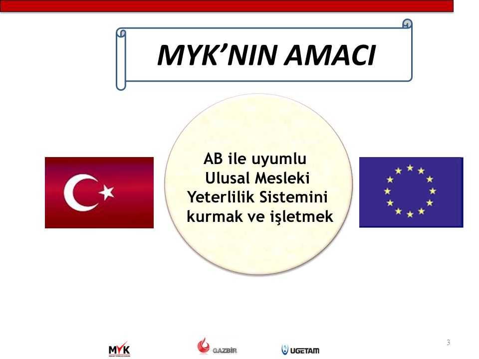 MYK'NIN AMACI AB ile uyumlu Ulusal Mesleki Yeterlilik Sistemini