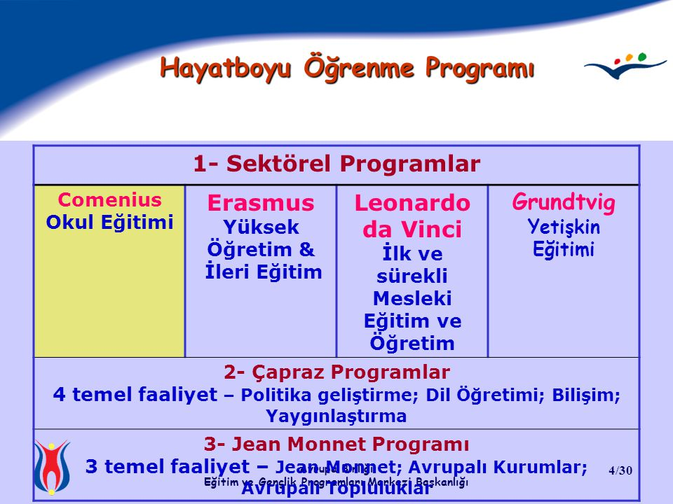 Hayatboyu Öğrenme Programı