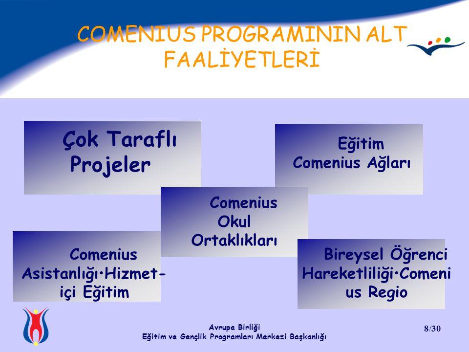 COMENIUS PROGRAMININ ALT FAALİYETLERİ