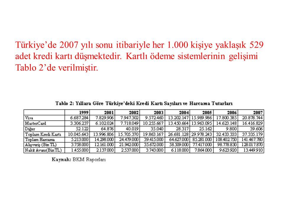 Türkiye'de 2007 yılı sonu itibariyle her 1