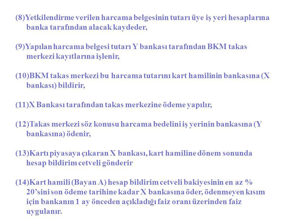 (8)Yetkilendirme verilen harcama belgesinin tutarı üye iş yeri hesaplarına banka tarafından alacak kaydeder,