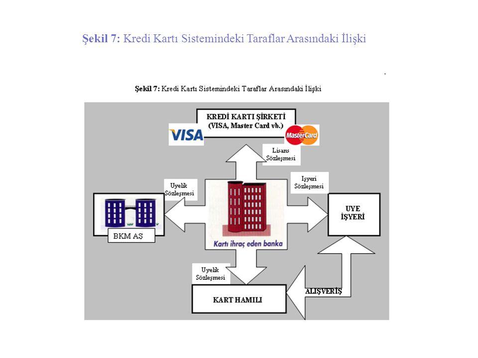 Şekil 7: Kredi Kartı Sistemindeki Taraflar Arasındaki İlişki