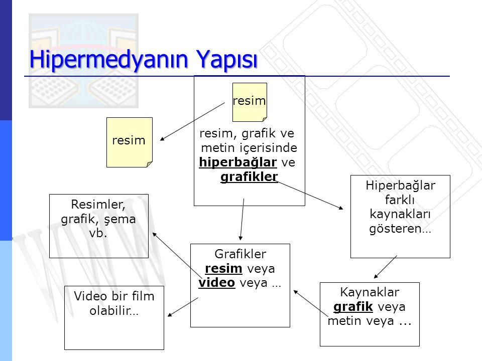 Hipermedyanın Yapısı resim, grafik ve metin içerisinde hiperbağlar ve