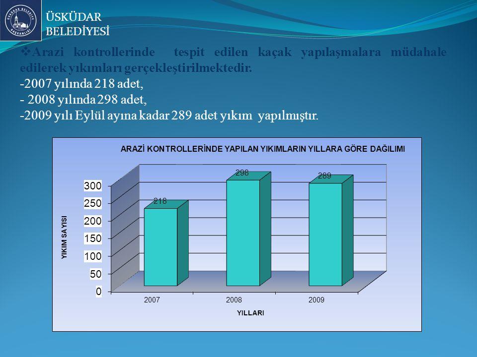2009 yılı Eylül ayına kadar 289 adet yıkım yapılmıştır.